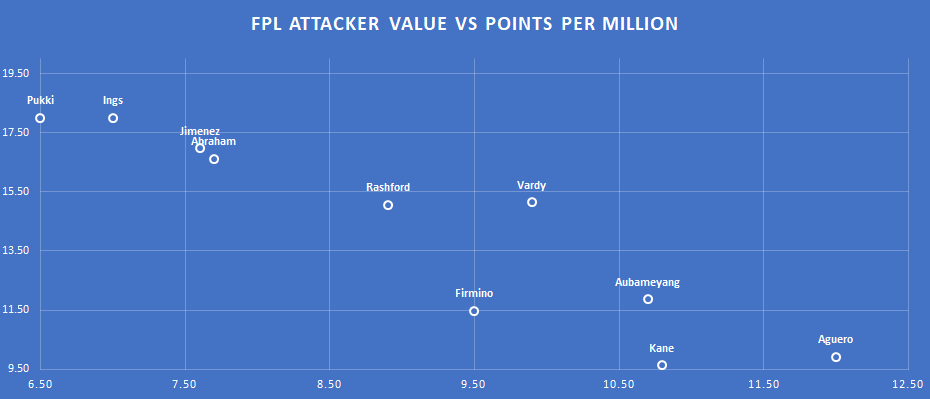 Points Per Million